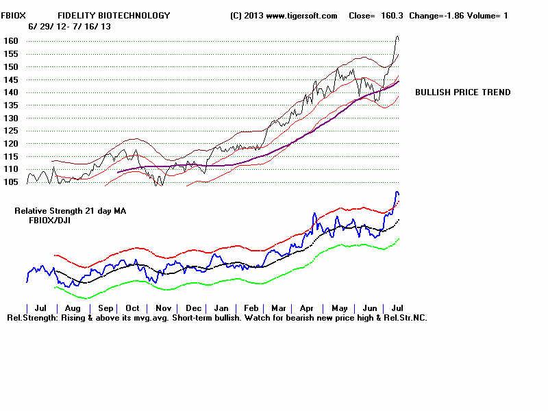 fbiox chart